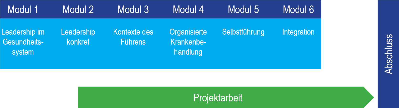 Programmarchitektur